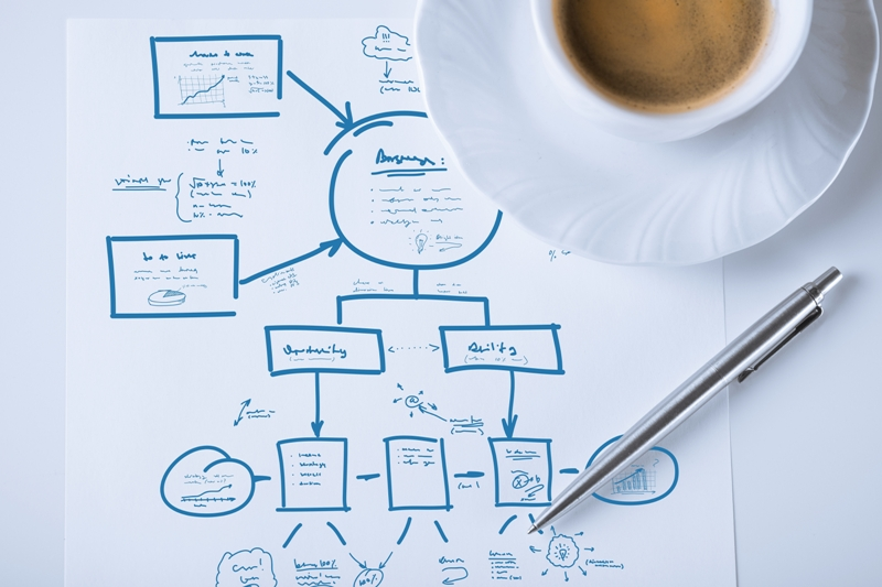 3 klíčové otázky myšlenkových map